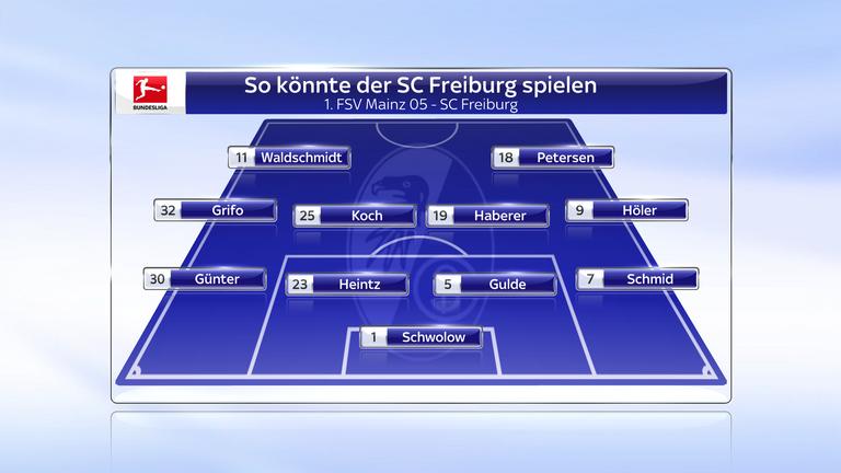 So könnte der SC Freiburg spielen.