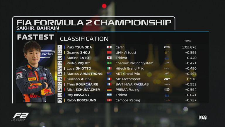 Formel 2: Die Ergebnisse des Qualifying in Sakhir